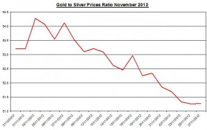 Ratio Gold price forecast & silver prices 2012 November 28