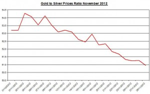 Ratio Gold price forecast & silver prices 2012 November 29