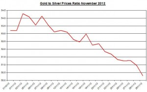 Ratio Gold price forecast & silver prices 2012 November 30