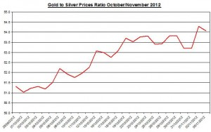 Ratio Gold price forecast & silver prices 2012 November 6
