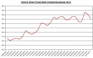 Ratio Gold price forecast & silver prices 2012 November 7