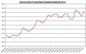 Ratio Gold price forecast & silver prices 2012 November 8
