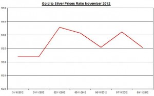 Ratio Gold price forecast & silver prices 2012 November 9
