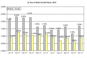 Standard deviation Gold price forecast & silver prices 2012  November 23