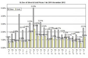 Standard deviation Gold price forecast & silver prices 2012  November 8