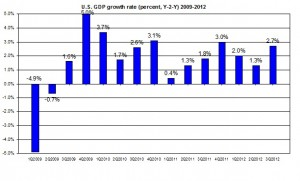 U.S. GDP update 2009-2012 US GDP third Q2012 (percent) November 2012