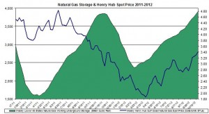 natural gas prices chart 2011 (Henry Hub Natural Gas storage 2012 November 1