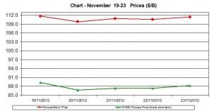 oil WTI BRENT chart - November 19-23 2012