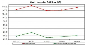 oil WTI BRENT chart - November 5-9 2012