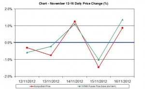 oil chart WTI Brent - percent change  November 12-16  2012