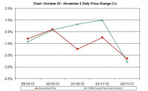 oil chart WTI Brent - percent change  October 29 - November 2 2012