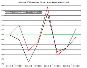 oil forecast Brent and WTI spot rates  2012  November 12-16