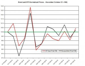 oil forecast Brent and WTI spot rates  2012  November 19-23