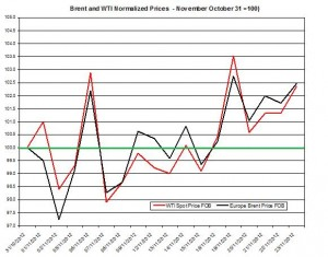 oil forecast Brent and WTI spot rates  2012  November 26-30