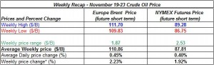 table oil prices - November 19-23 2012