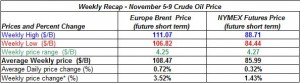 table oil prices - November 5-9 2012