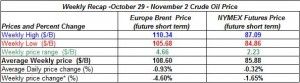 table oil prices - October 29 - November 2  2012