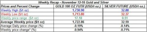 table weekly gold and silver November 12-16  2012