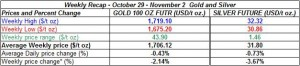 table weekly gold and silver October 29 - November 2  2012