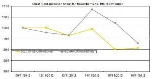 weekly precious metals chart   November 12-16  2012