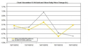 weekly precious metals chart  November 12-16 2012 percent change