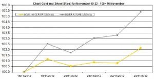 weekly precious metals chart   November 19-23  2012