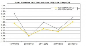 weekly precious metals chart  November 19-23 2012 percent change