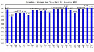 Correlation Gold Price and silver 2011 2012 December