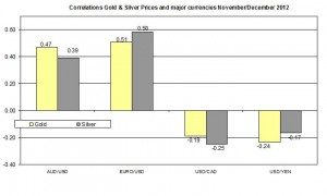 Correlation Gold and EURO USD 2012 December 3