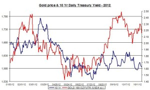 Correlation Gold and silver  Prices and Treasury Yield December   outlook 2013