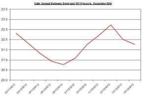 Difference between Brent and WTI December 17-21 2012