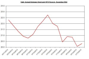 Difference between Brent and WTI December 24-28 2012