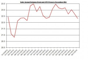 Difference between Brent and WTI December 3-7 2012