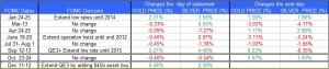 FOMC statment and Gold Silver December 13