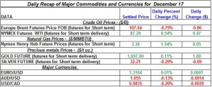 Gold Silver Crude oil Natural gas 2012 December 17
