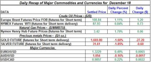 Gold Silver Crude oil Natural gas 2012 December 18