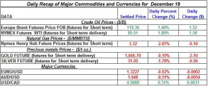 Gold Silver Crude oil Natural gas 2012 December 19