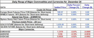 Gold Silver Crude oil Natural gas 2012 December 24