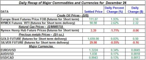 Gold Silver Crude oil Natural gas 2012 December 26