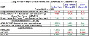 Gold Silver Crude oil Natural gas 2012 December 27