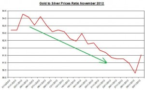 Gold and Silver prices ratio 2012 December