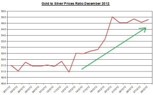 Gold and Silver prices ratio January 2013