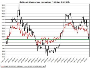 Gold prices forecast & silver price outlook  2013