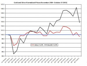 Gold prices & silver price outlook  December 2012