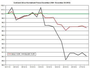 Gold prices & silver price outlook  January 2013