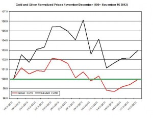Gold & silver outlook 2012  December 11