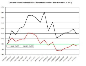 Gold & silver outlook 2012  December 12