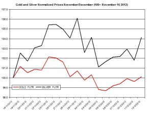 Gold & silver outlook 2012  December 13