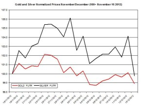 Gold & silver outlook 2012  December 14