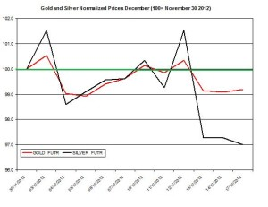 Gold & silver outlook 2012  December 18